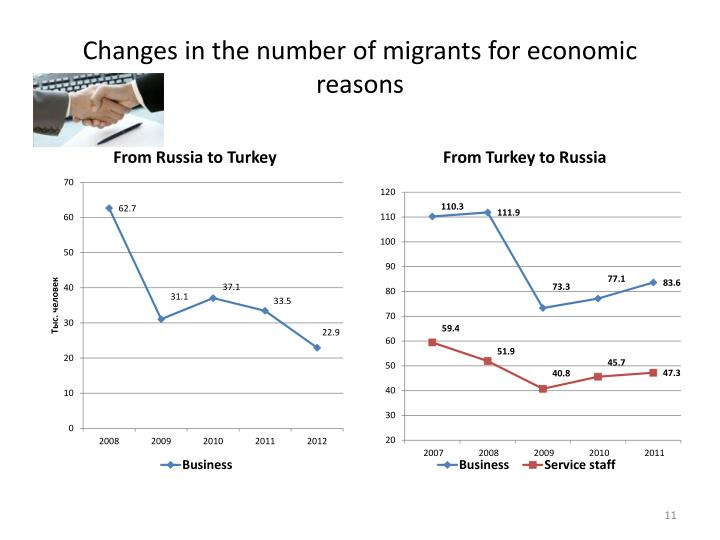 Changes in the number of migrants for economic reasons