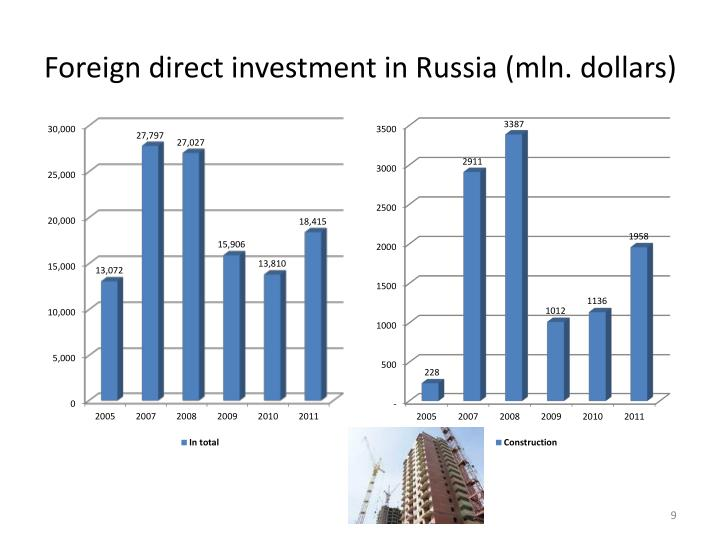 Foreign direct investment in Russia (mln. dollars)
