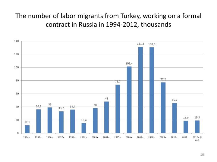The number of labor migrants from Turkey, working on a formal contract in Russia in 1994-2012, thousands