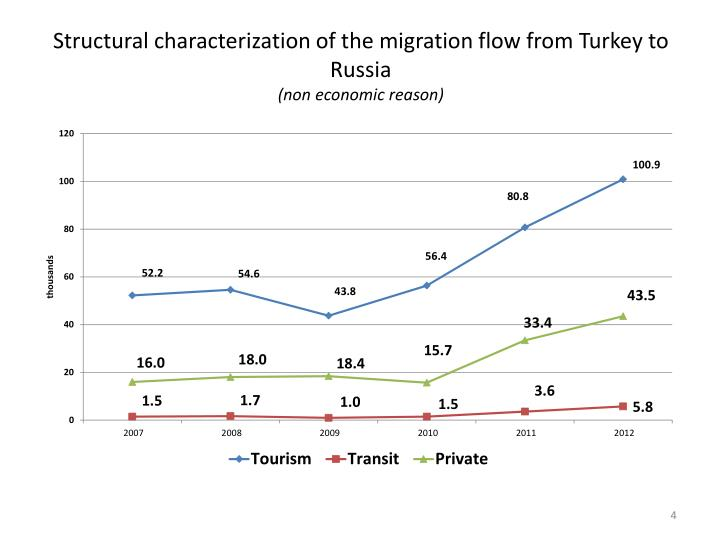 Structural characterization of the migration flow from Turkey to Russia