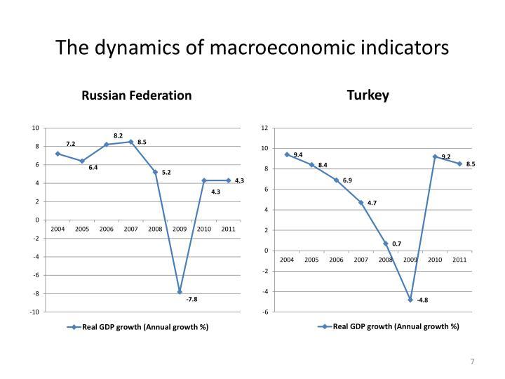 The dynamics of macroeconomic indicators