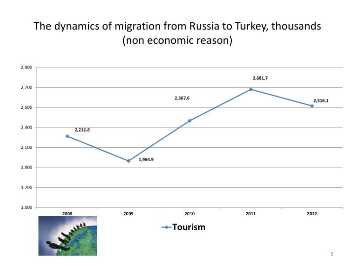 The dynamics of migration from Russia to Turkey, thousands