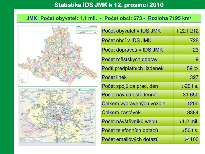 Statistika IDS JMK k 12. prosinc