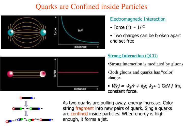 Quarks are Confined inside Particles