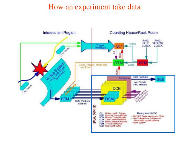 How an experiment take data