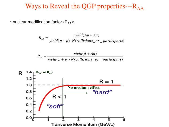 Ways to Reveal the QGP properties---R