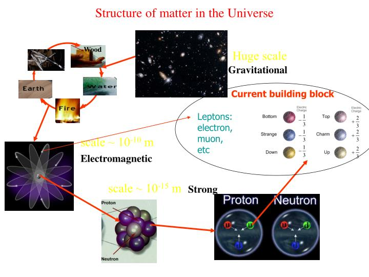 Structure of matter in the universe