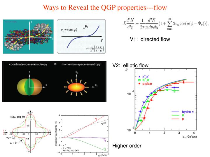 Ways to Reveal the QGP properties---flow