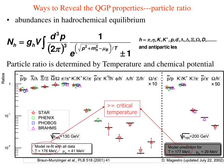 Ways to Reveal the QGP properties---particle ratio