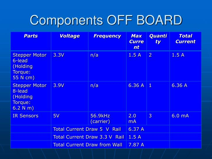 Components OFF BOARD