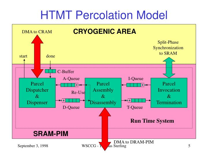 HTMT Percolation Model