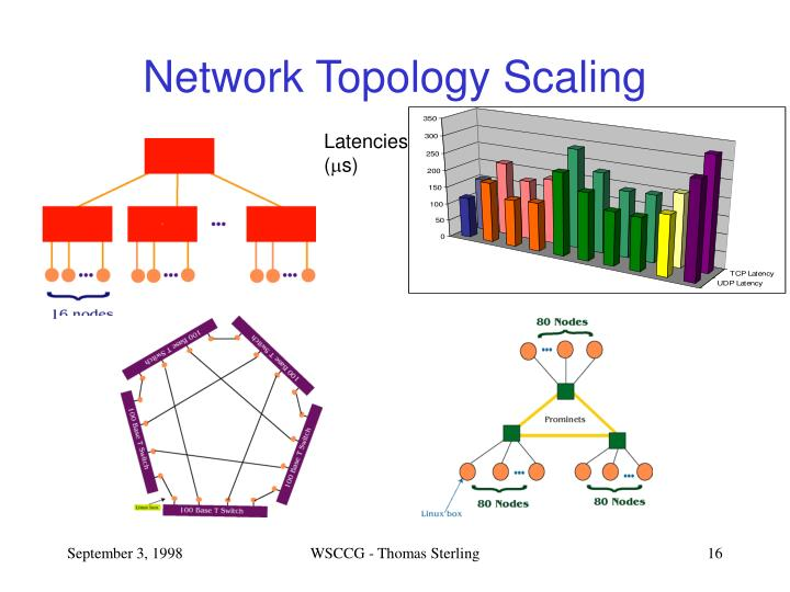Network Topology Scaling