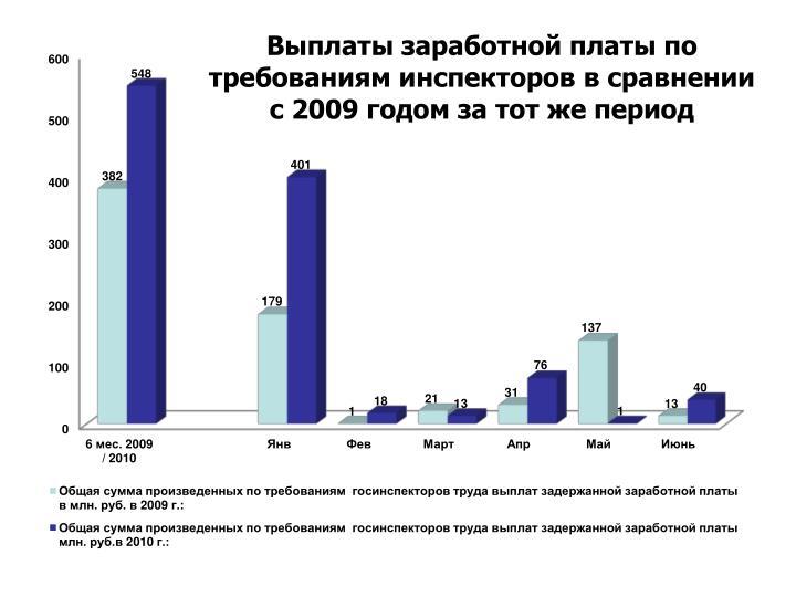 Выплаты заработной платы по требованиям инспекторов в сравнении с 2009 годом за тот же период