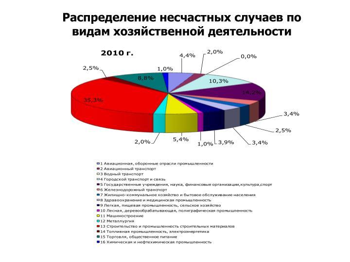 Распределение несчастных случаев по видам хозяйственной деятельности