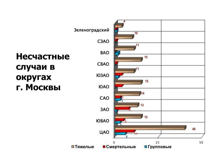 Несчастные случаи в округах          г. Москвы