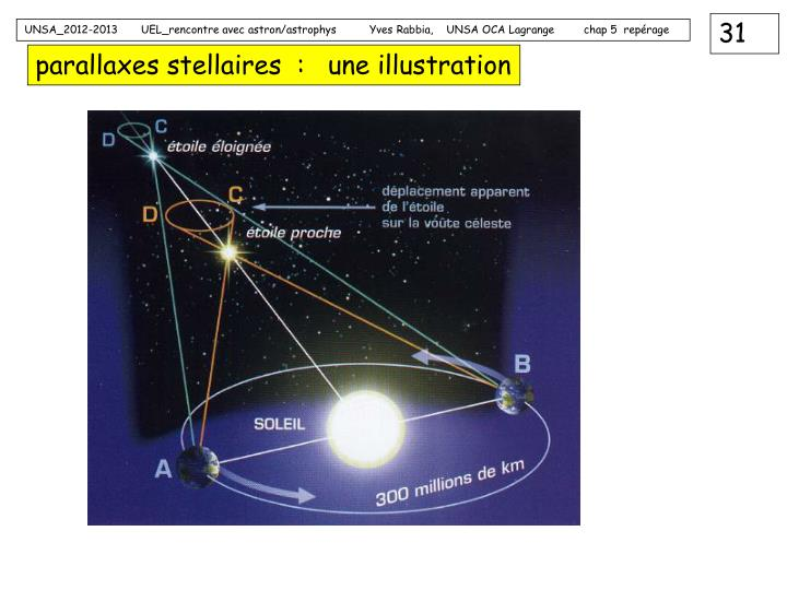 parallaxes stellaires  :   une illustration