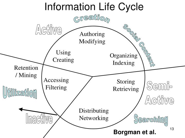 Information Life Cycle