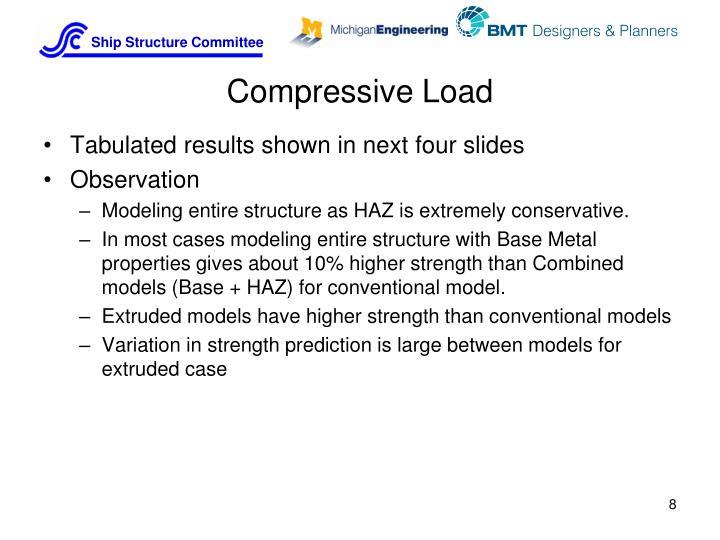 Compressive Load