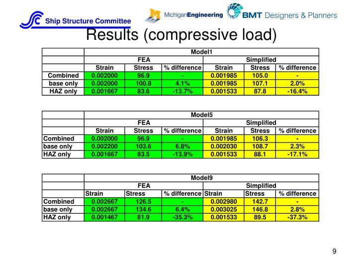 Results (compressive load)