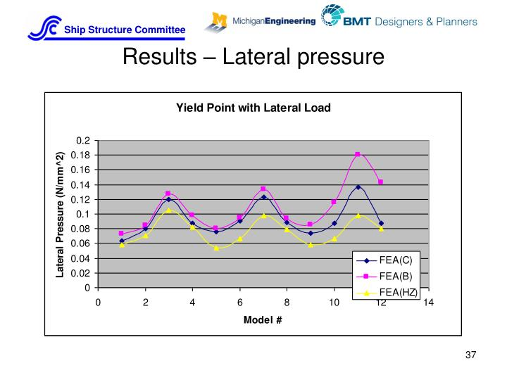 Results – Lateral pressure