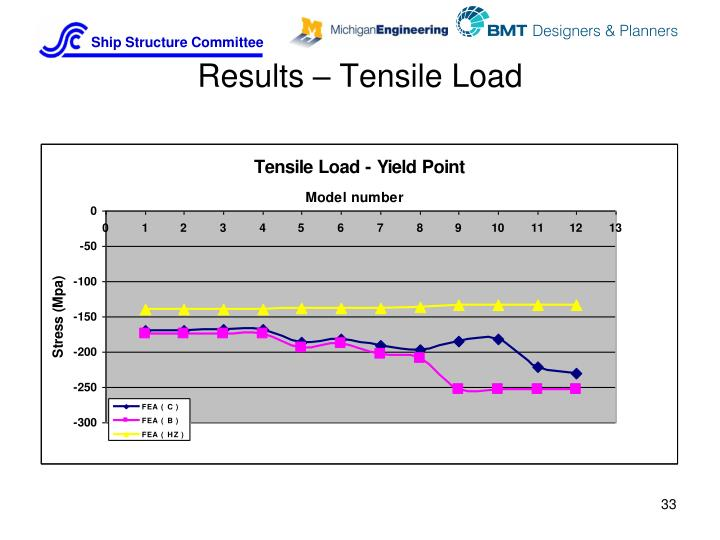 Results – Tensile Load