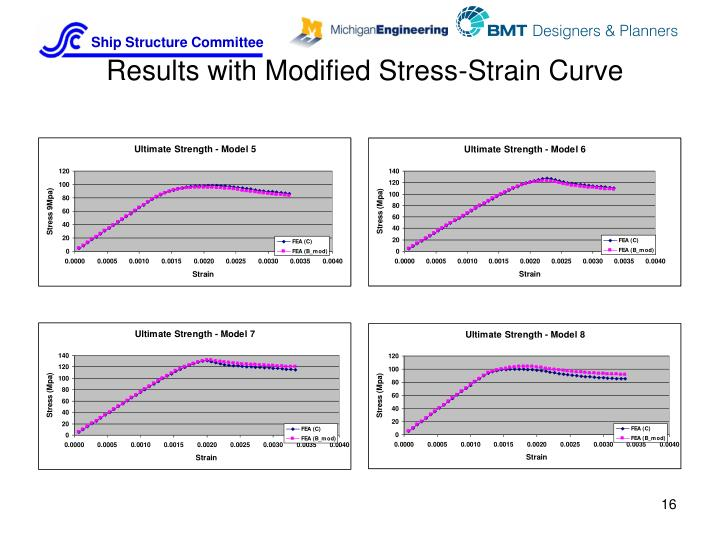 Results with Modified Stress-Strain Curve
