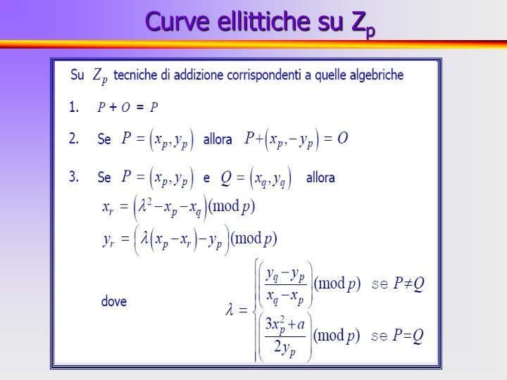 Curve ellittiche su Z