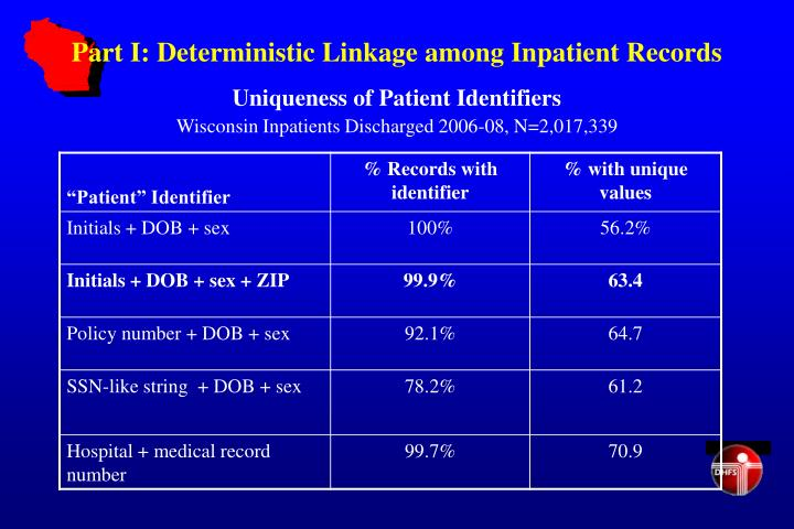 Part I: Deterministic Linkage among Inpatient Records
