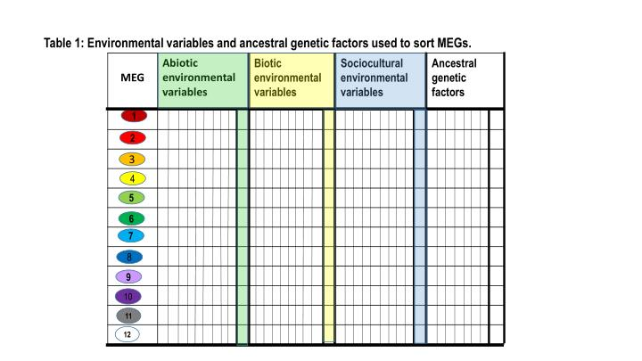 Table 1: Environmental variables and ancestral genetic factors used to sort MEGs.