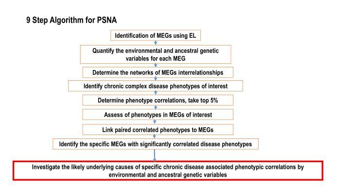 9 Step Algorithm for PSNA