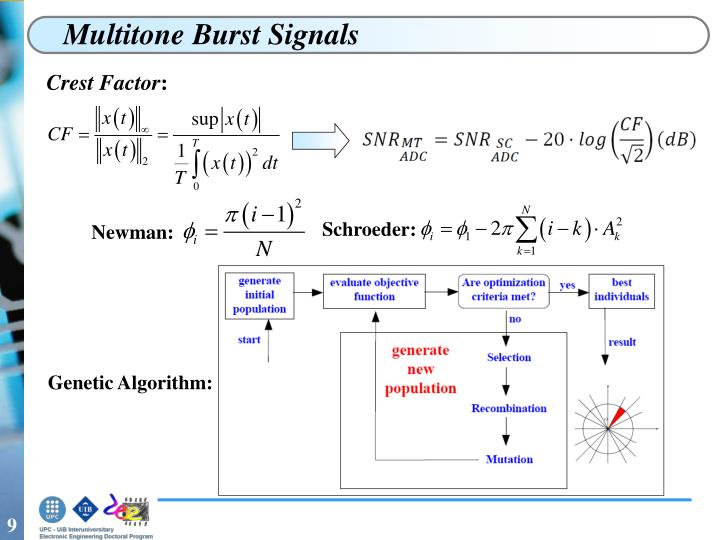 Multitone Burst Signals