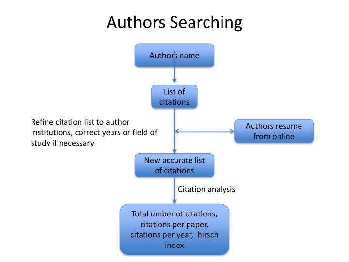 Authors Searching
