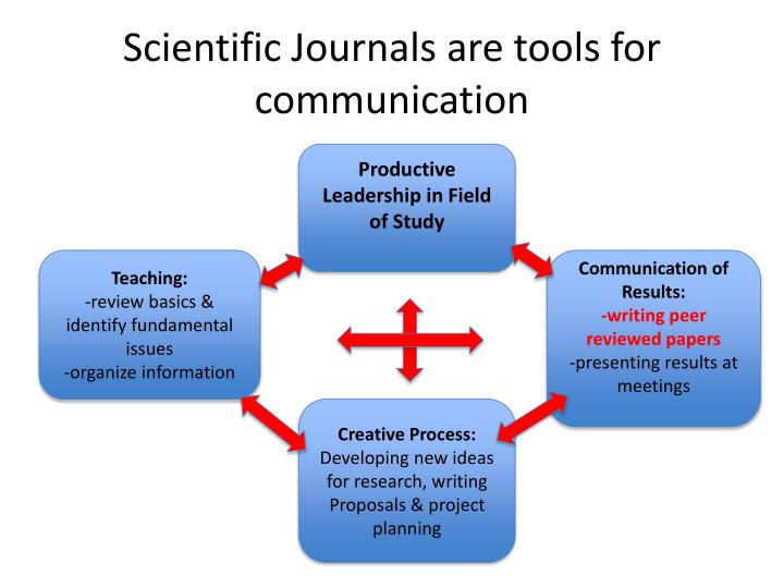 Scientific Journals are tools for communication