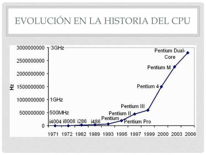 Evolución en la historia del CPU