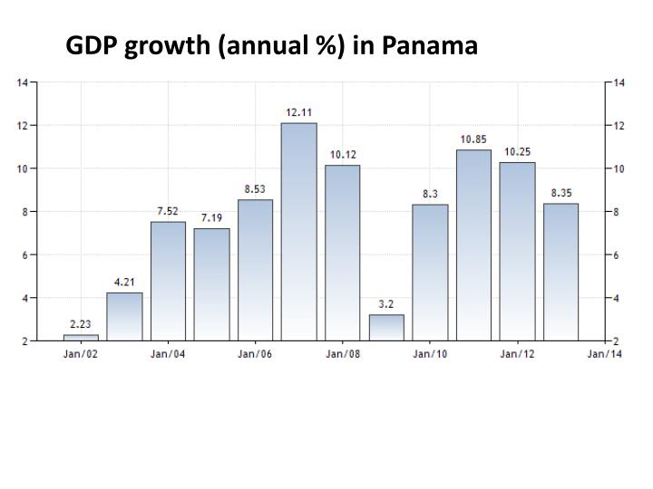 GDP growth (annual %) in Panama
