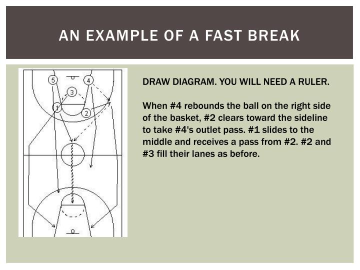 An example of a fast break