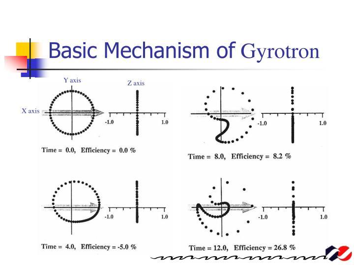 Basic Mechanism of