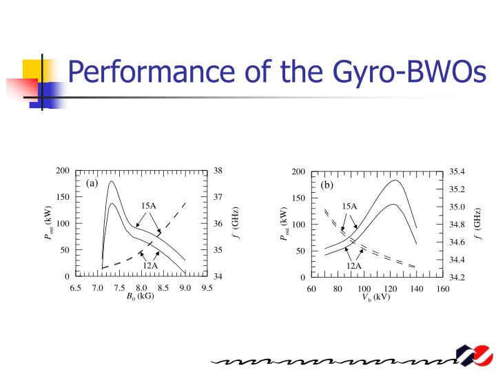 Performance of the Gyro-BWOs