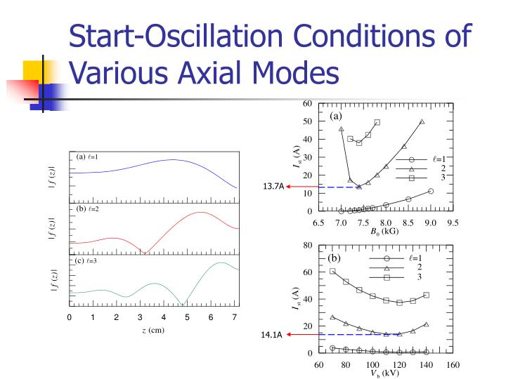 Start-Oscillation Conditions of Various Axial Modes
