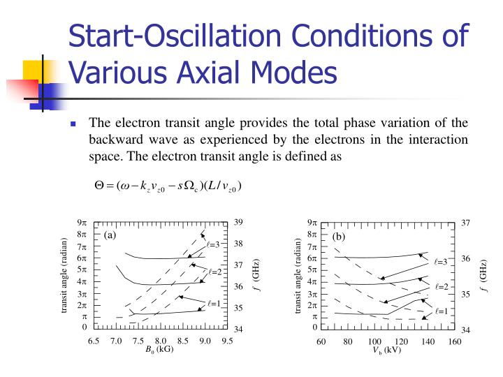 The electron transit angle provides the total phase variation of the backward wave as experienced by the electrons in the interaction space. The electron transit angle is defined as
