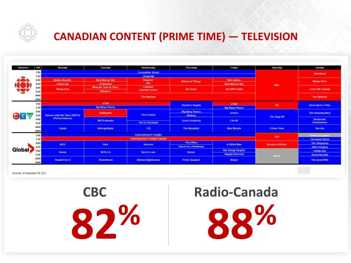 Canadian content (Prime time) — Television