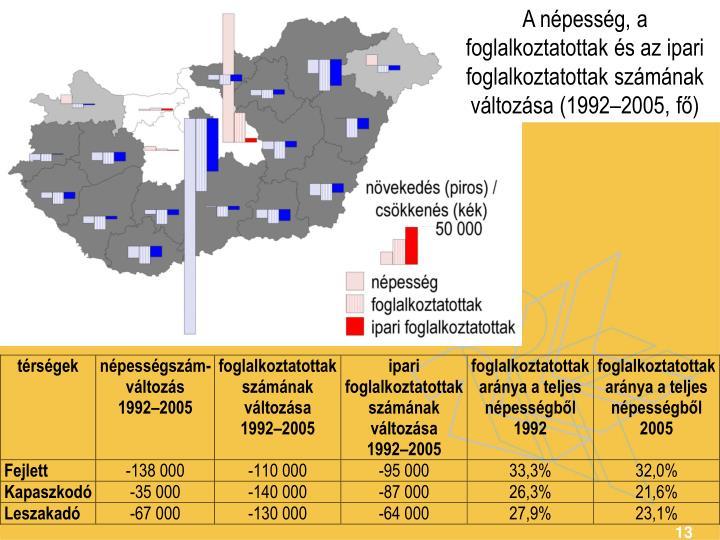 A népesség, a foglalkoztatottak és az ipari foglalkoztatottak számának