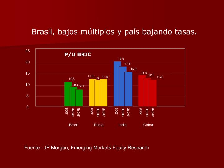Brasil, bajos múltiplos y país bajando tasas.