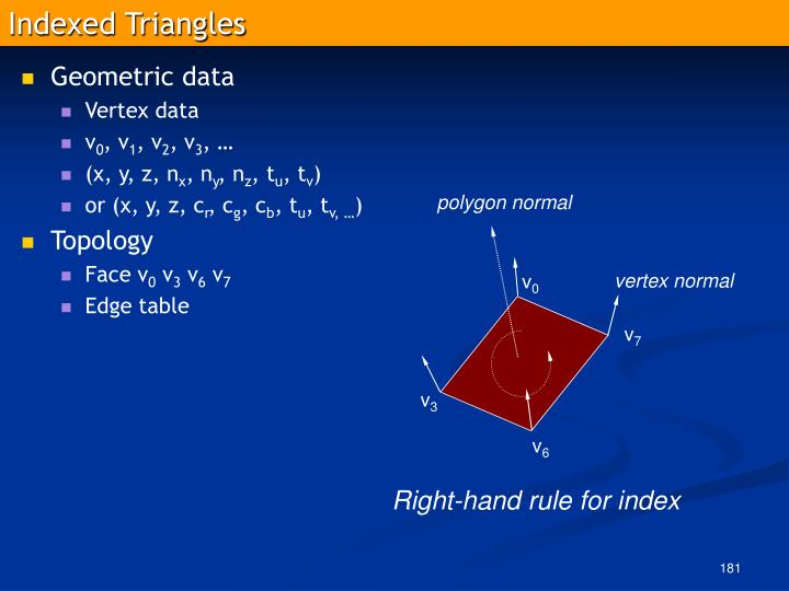 Indexed Triangles