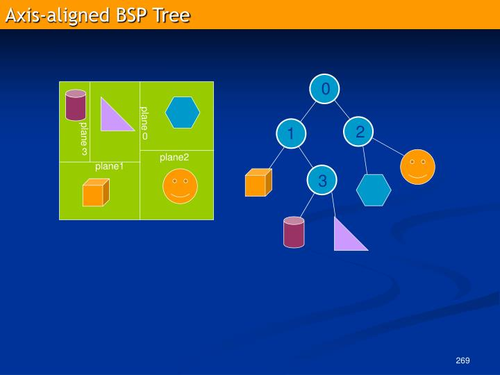 Axis-aligned BSP Tree