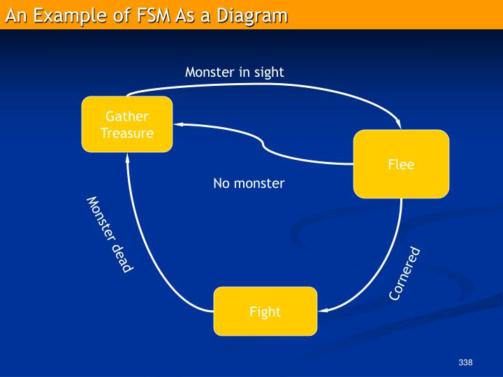 An Example of FSM As a Diagram
