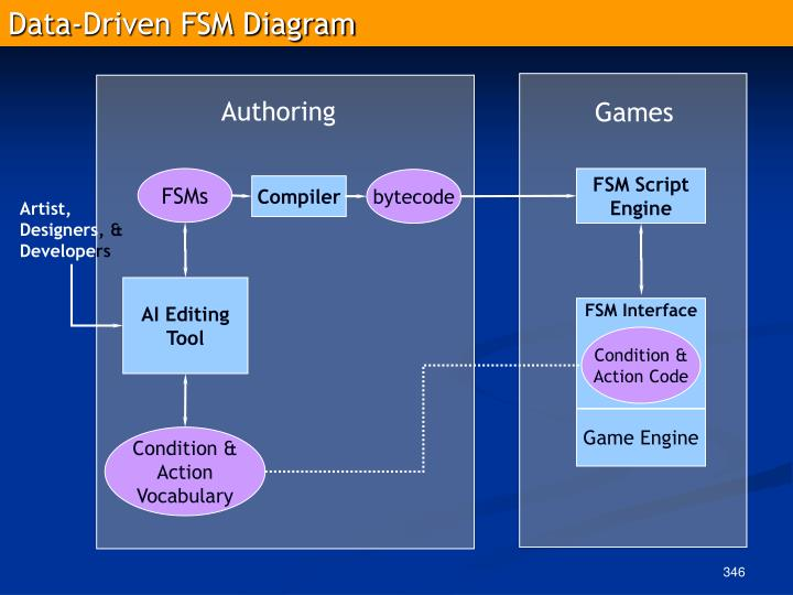 Data-Driven FSM Diagram