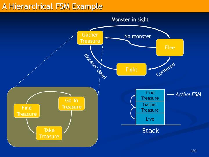 A Hierarchical FSM Example