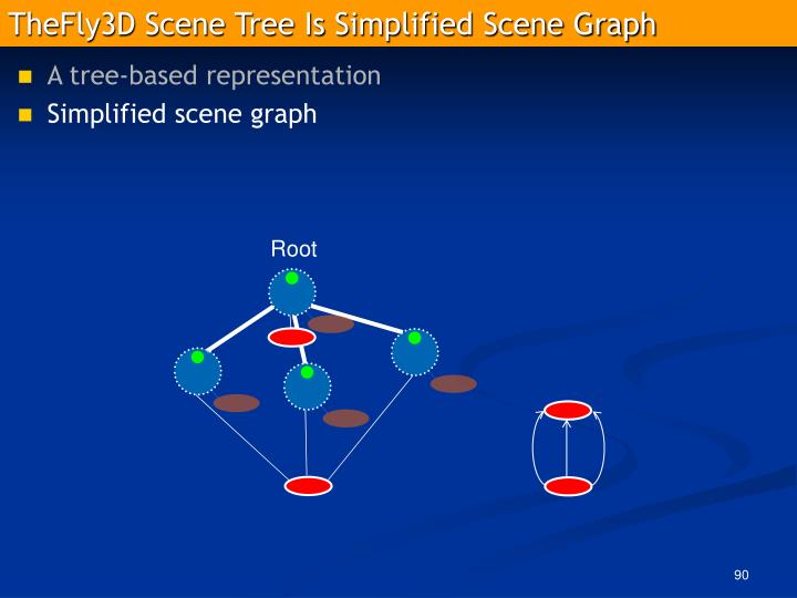 TheFly3D Scene Tree Is Simplified Scene Graph