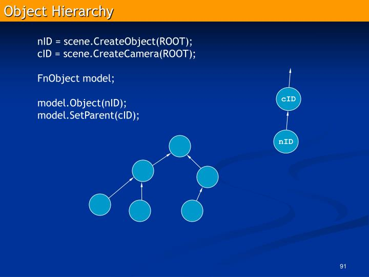 Object Hierarchy